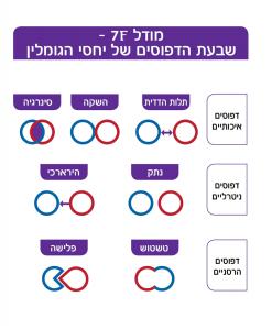 מודל שבעת הדפוסים