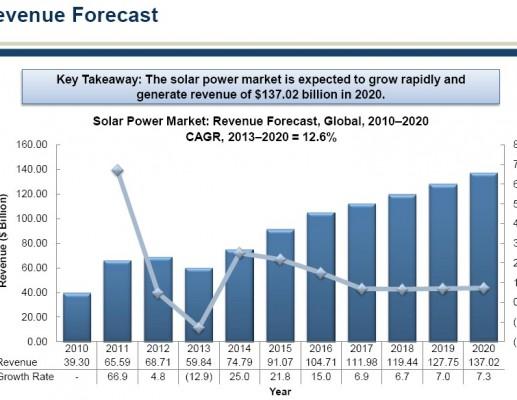 שוק האנרגיה הסולארית העולמי ממשיך לצמוח