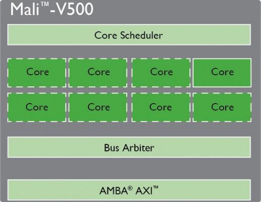 טכנולוגיית ARM Mali בדור הבא של התקני Atmel