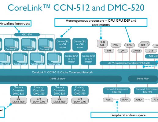 תוספות חדשות של ARM למוצרי IP